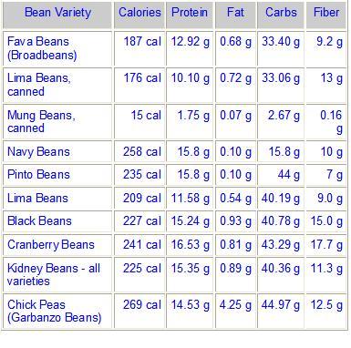 beans-nutritional-chart